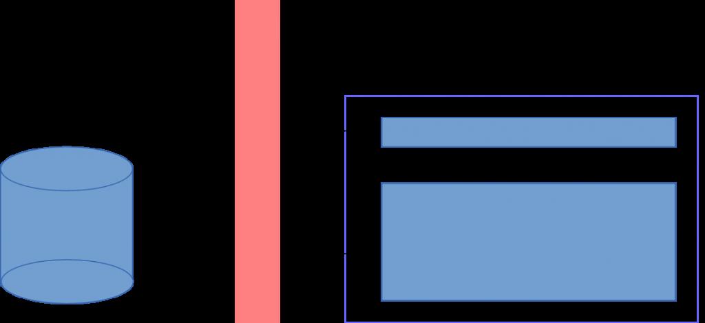 Abb.3: Prinzip eines Content Management Systems: Trennung von Inhalt (Datenbank) und Layout (Templates)