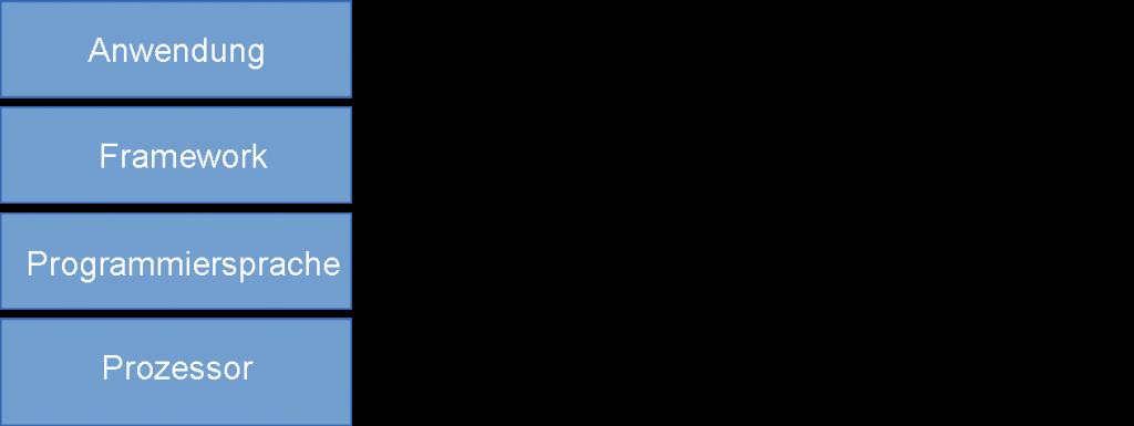 Einordnung Framework