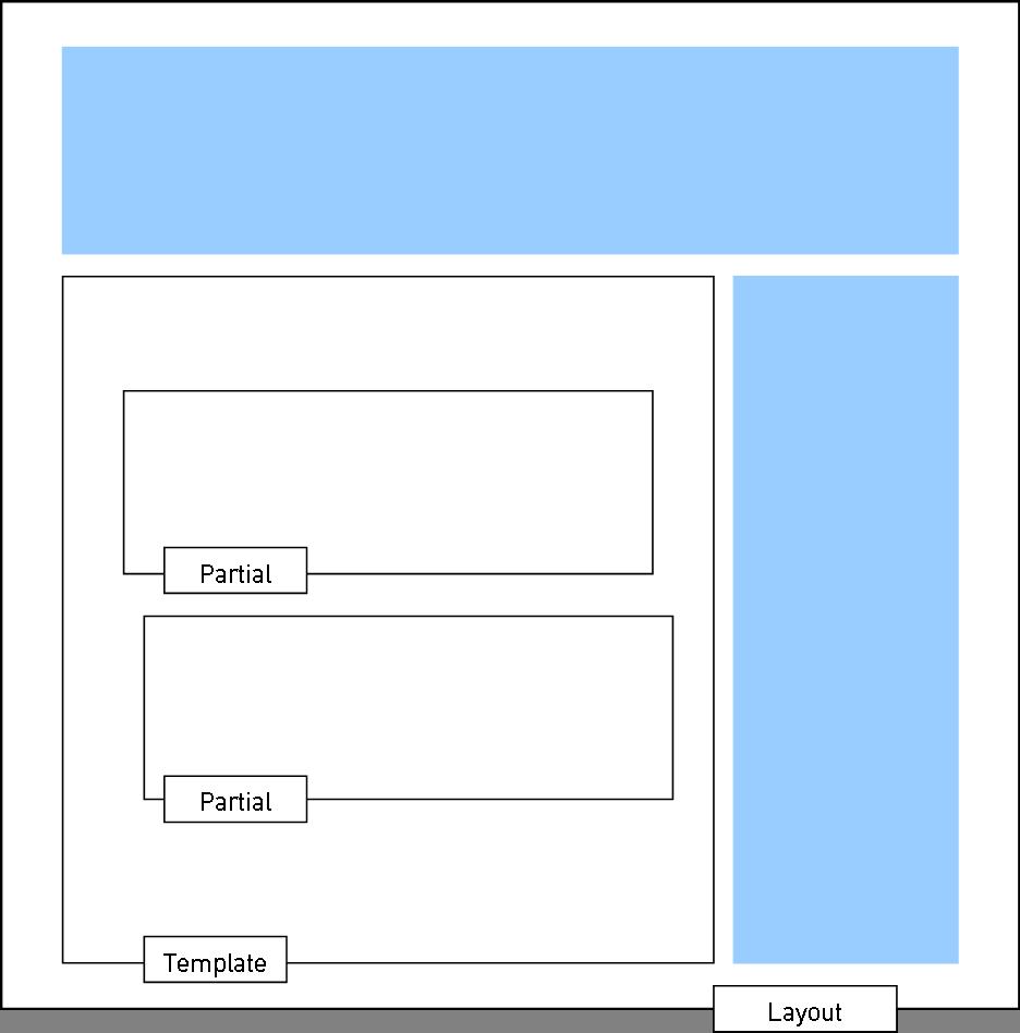 Bestandteile eines Fluid Views: Layout, Templates und Partials