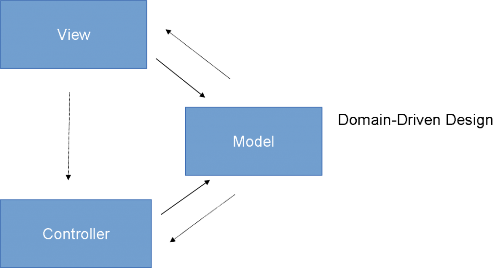 Model-View-Controller Paradigma (MVC)